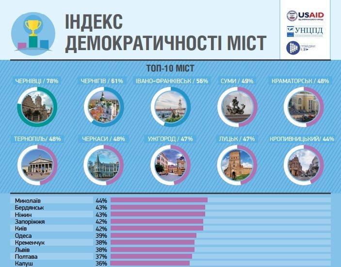 Уровень демократичности городской власти Днипра признан низким