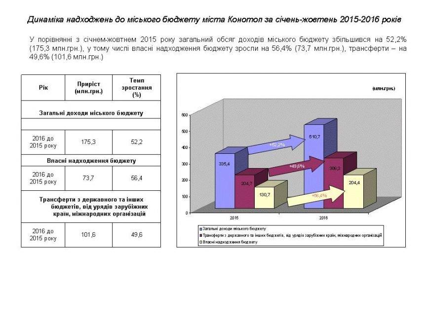 Обсяг доходів міського бюджету збільшився на 175 мільйонів (ІНФОГРАФІКА), фото-1