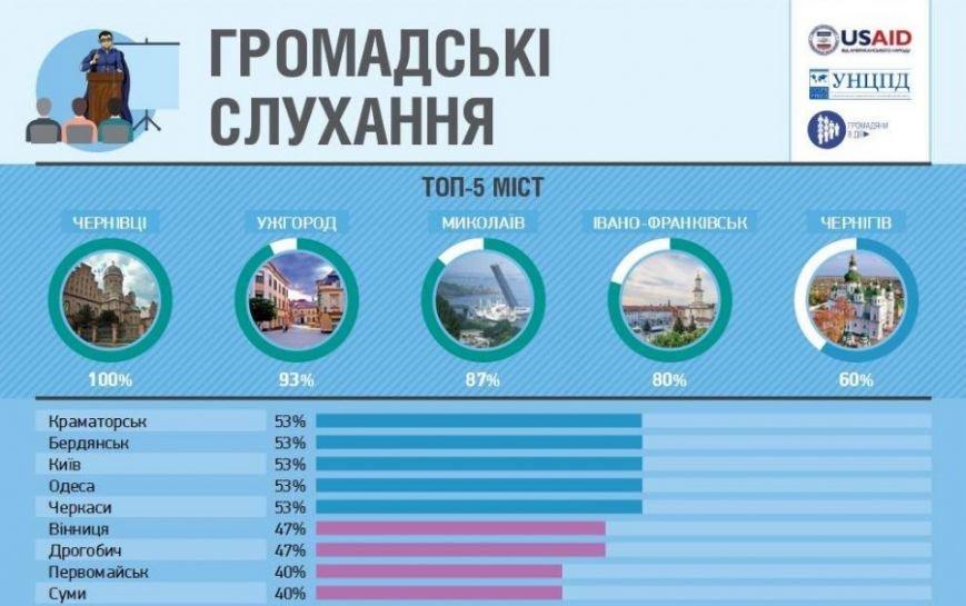 Івано-Франківськ за рівнем демократії став третім в Україні. Інфографіка, фото-3