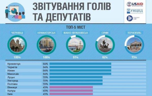 Івано-Франківськ за рівнем демократії став третім в Україні. Інфографіка, фото-5
