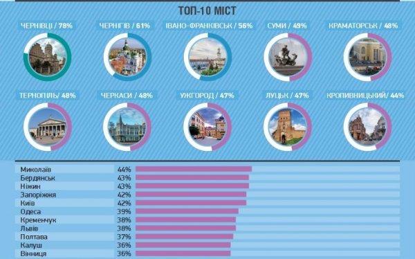 Івано-Франківськ за рівнем демократії став третім в Україні. Інфографіка, фото-1