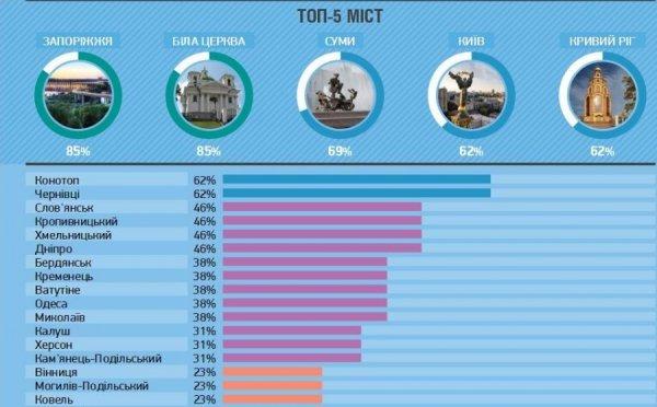 Івано-Франківськ за рівнем демократії став третім в Україні. Інфографіка, фото-6