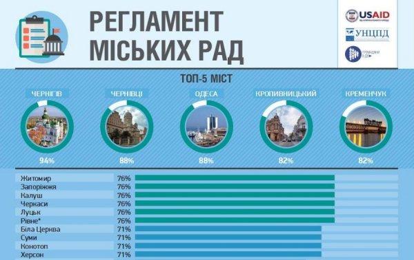 Івано-Франківськ за рівнем демократії став третім в Україні. Інфографіка, фото-2