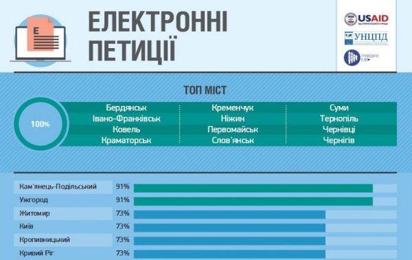 Івано-Франківськ за рівнем демократії став третім в Україні. Інфографіка, фото-4