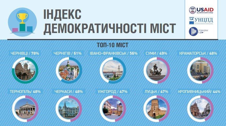 Краматорск в пятерке самых демократичных городов Украины, фото-1