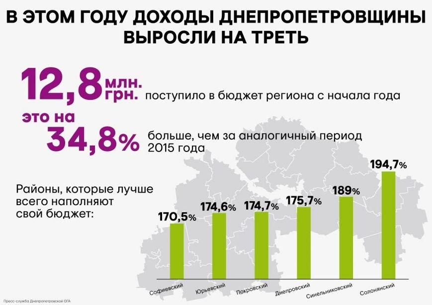 Инфографика рост бюджета