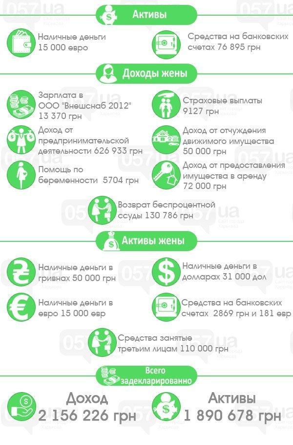 Харьковский нардеп со своей женой заработал за год два миллиона гривен, фото-2