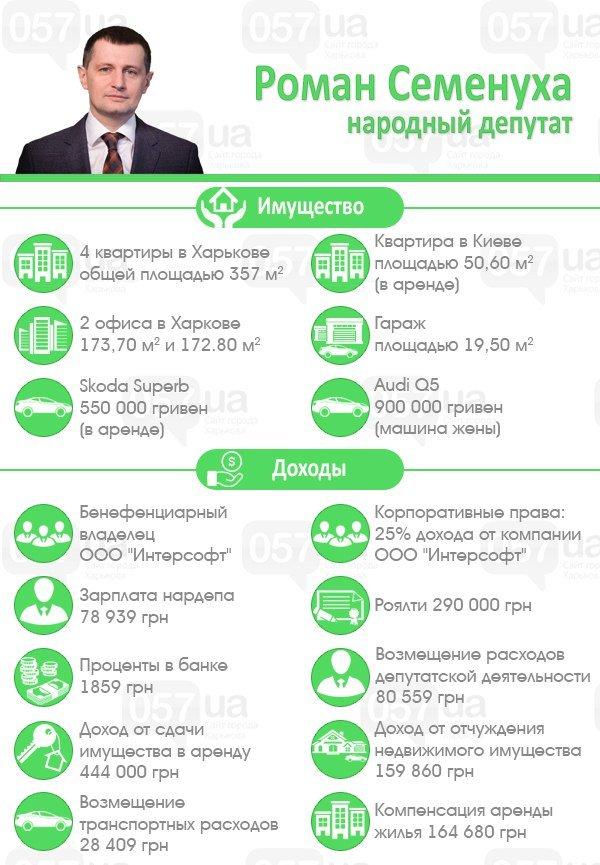 Харьковский нардеп со своей женой заработал за год два миллиона гривен, фото-1