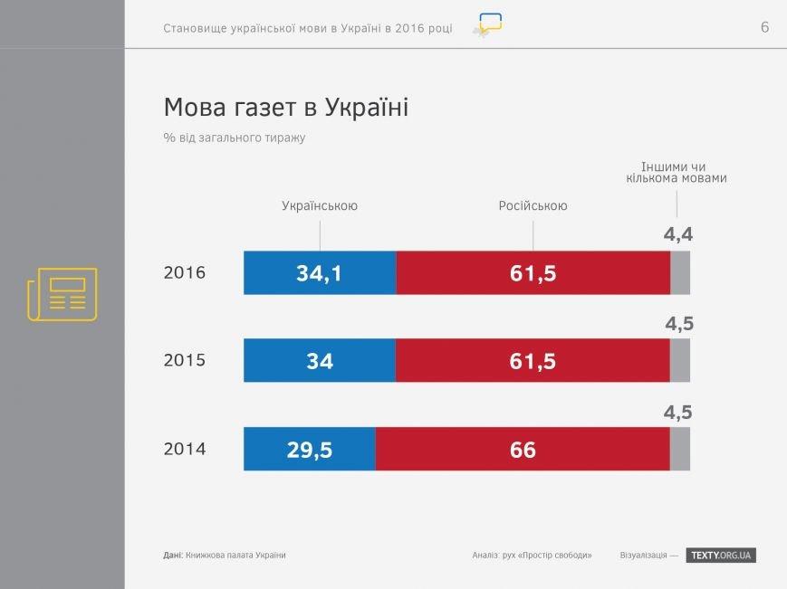 """Итоги украиноязычного дня на запорожских сайтах: """"посещалка"""" упала, но редакторы настроены продолжать, фото-7"""