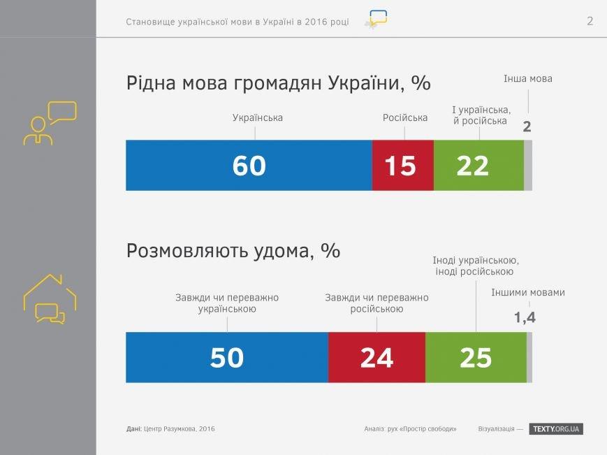 """Итоги украиноязычного дня на запорожских сайтах: """"посещалка"""" упала, но редакторы настроены продолжать, фото-4"""