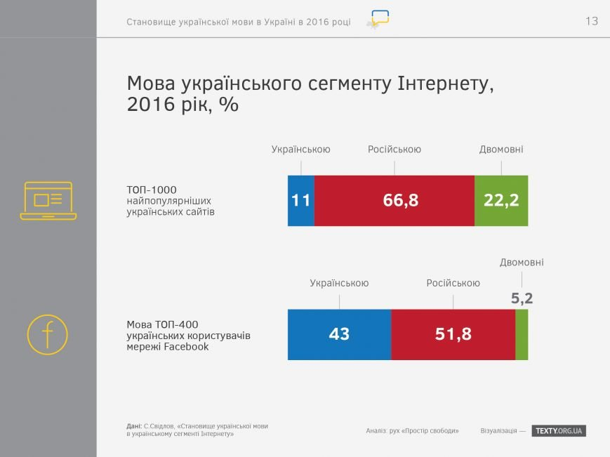"""Итоги украиноязычного дня на запорожских сайтах: """"посещалка"""" упала, но редакторы настроены продолжать, фото-6"""