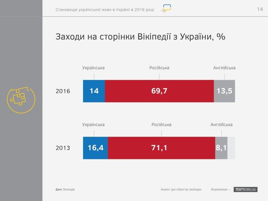 """Итоги украиноязычного дня на запорожских сайтах: """"посещалка"""" упала, но редакторы настроены продолжать, фото-5"""