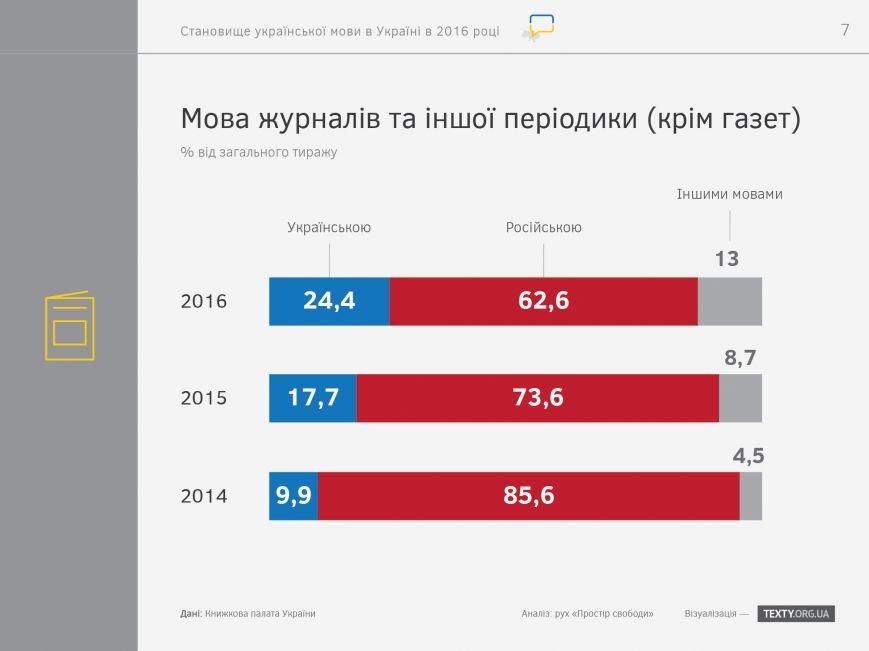 """Итоги украиноязычного дня на запорожских сайтах: """"посещалка"""" упала, но редакторы настроены продолжать, фото-8"""