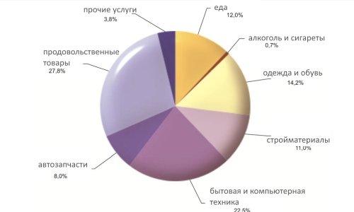 Приграничная аналитика: белорусы и поляки ездят друг к другу за покупками, но не дальше Гродно и Белостока, фото-1