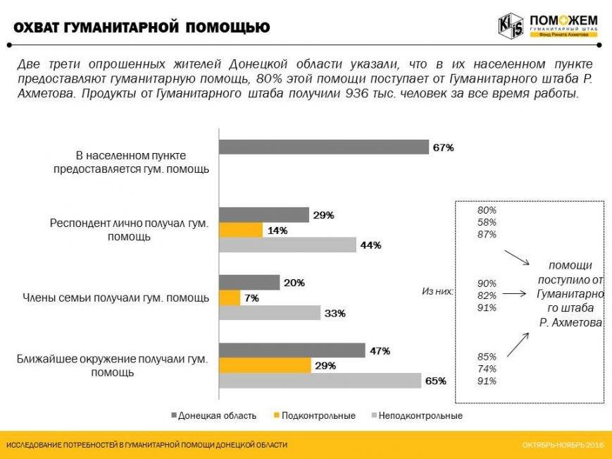 Две трети жителей Донецкой области получают гуманитарную помощь, фото-1