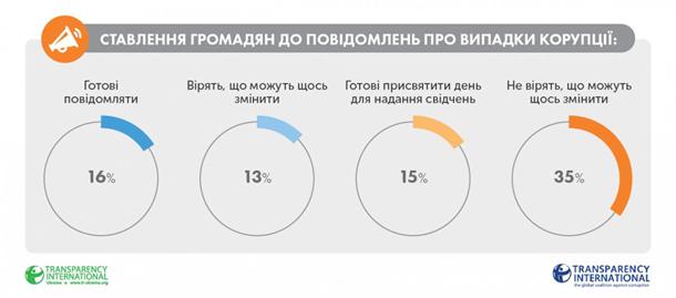 Украина заняла первое место по коррупции в Европе (ФОТО), фото-1