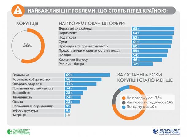 Украина заняла первое место по коррупции в Европе (ФОТО), фото-3