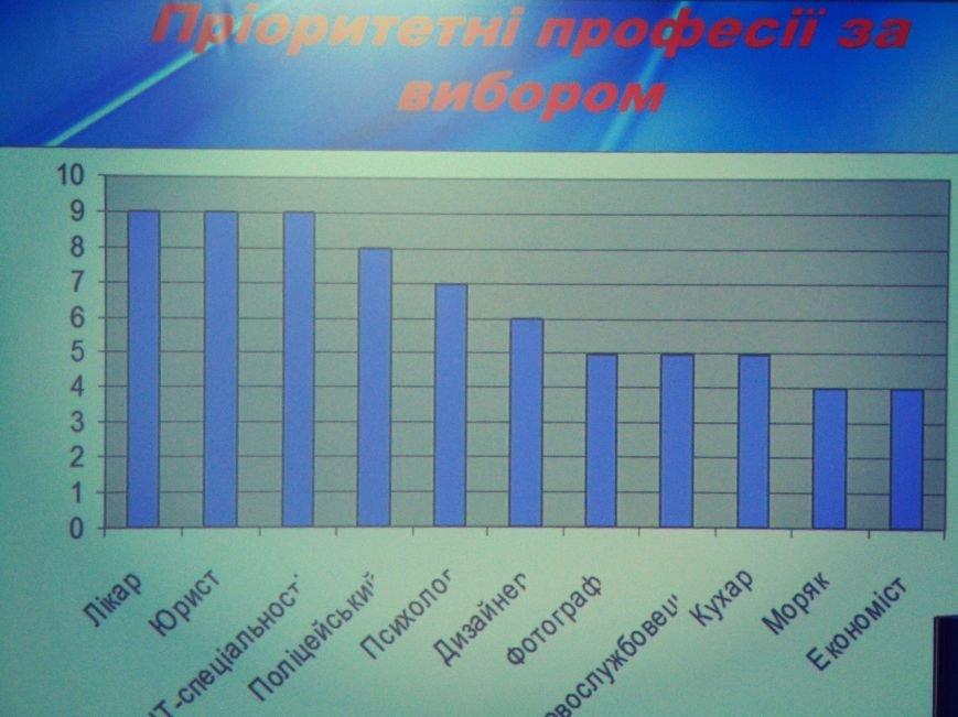 Николаевские школьники испытали на себе особенности и сложности различных профессий (ФОТО), фото-3