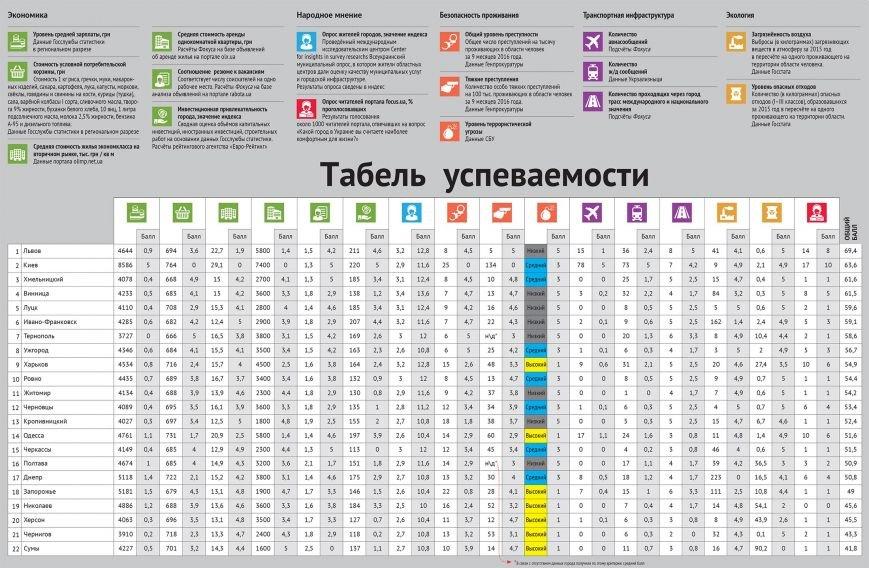 Рейтинг комфортности городов: Николаев четвертый с конца (ИНФОГРАФИКА), фото-1