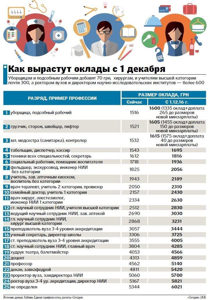 Кому больше доплатят: Кабмин повышает зарплаты бюджетникам с 1 декабря (ИНФОГРАФИКА), фото-1