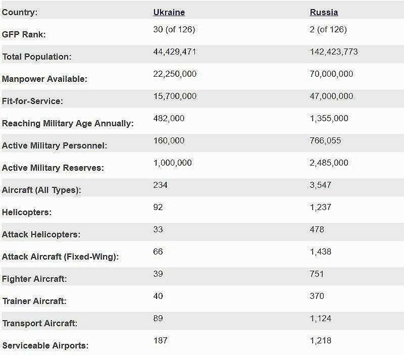 сравнение армий мира