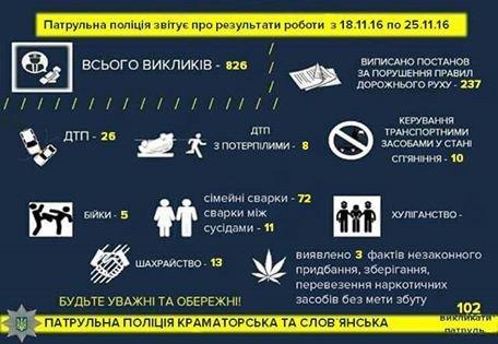 Краматорская полиция отчитались о своей работе за неделю, фото-1