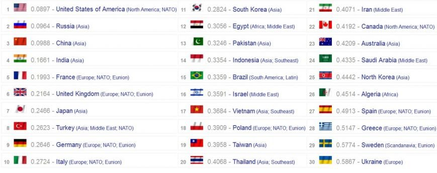 В рейтинге сильнейших армий мира украинская заняла 30 место, фото-1