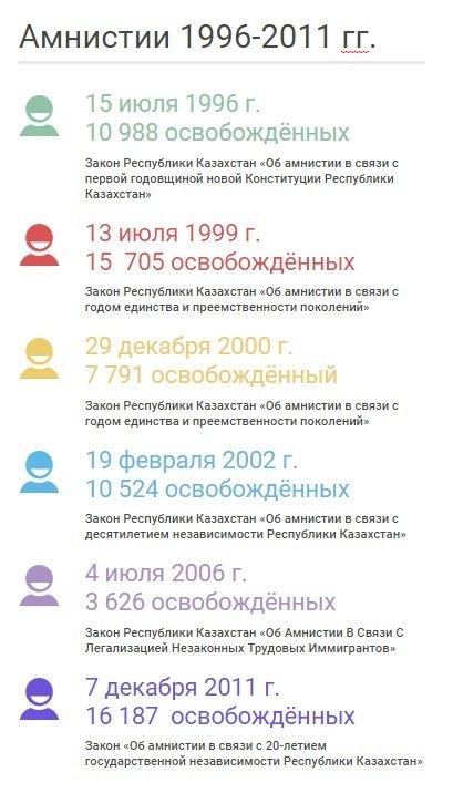 амнистии
