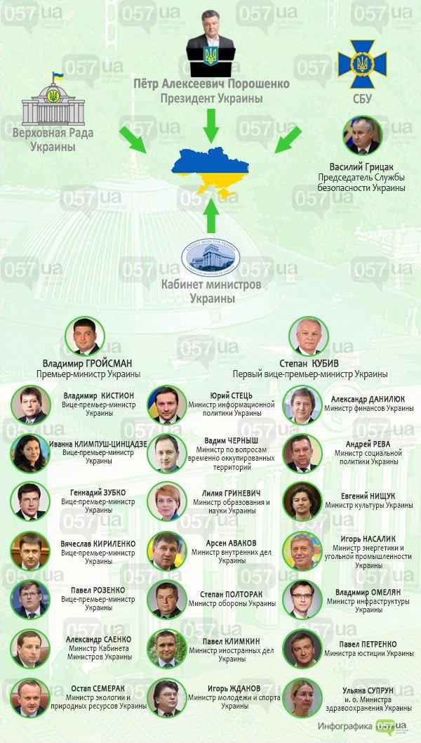 """Украинская власть или кто управляет страной: чем занимались лидеры государства до того, как занять свои """"кабинеты"""", фото-1"""