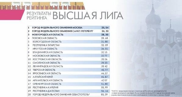 Псковская область заняла 4-е место в сфере культурного наследия, фото-1