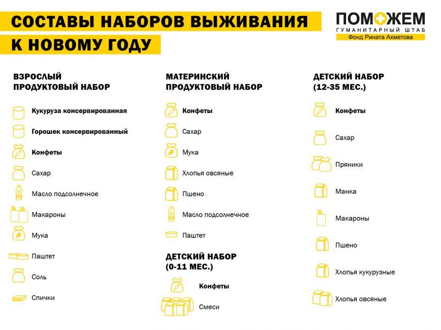 К Новому году льготные категории граждан зоны АТО получат продуктовые наборы Гумштаба  Ахметова с новым составом, фото-1