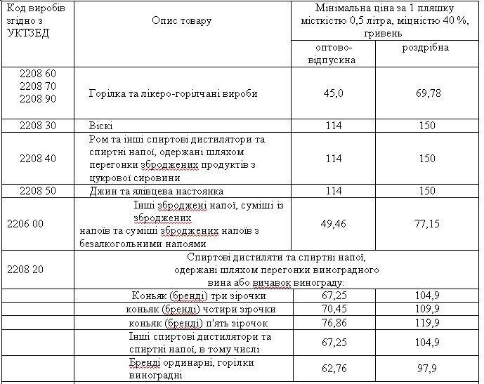 Нові ціни: за скільки тернополяни купуватимуть алкоголь? (Таблиця), фото-1