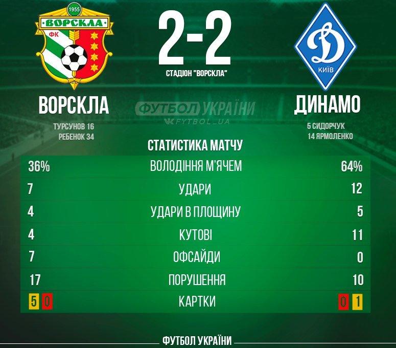 Полтавская «Ворскла» достойно сыграла с киевским «Динамо», фото-1