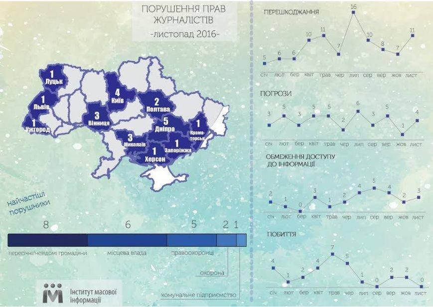 ІМІ: Порушення свободи слова у листопаді зафіксовано в 11 областях України, фото-1