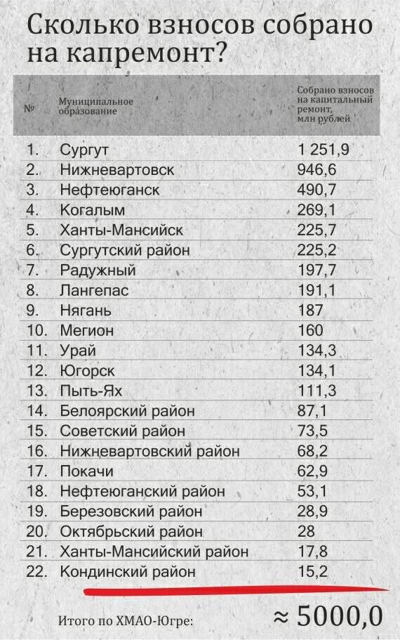 Жители Нижневартовска стали самыми ответственными в вопросе капремонта, фото-1