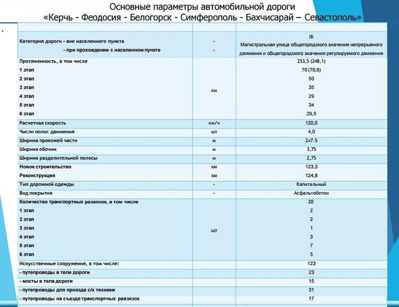 Минтранс Крыма показал схемы строительства трассы «Таврида» (ФОТО), фото-5