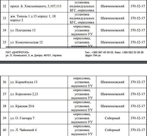 В Днепре отключат газ на 4 дня: СПИСОК АДРЕСОВ (ФОТО), фото-2