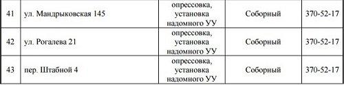 В Днепре отключат газ на 4 дня: СПИСОК АДРЕСОВ (ФОТО), фото-3