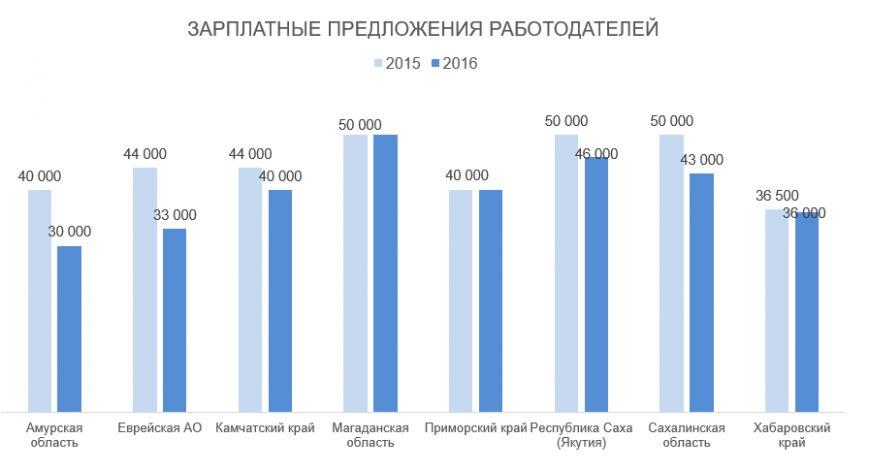 Как за год изменились зарплаты Дальневосточников?, фото-1