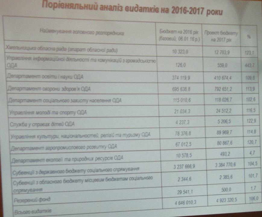 Хто скільки коштів отримає: у Хмельницькій ОДА розглянули проект бюджету 2017 (ФОТО), фото-2