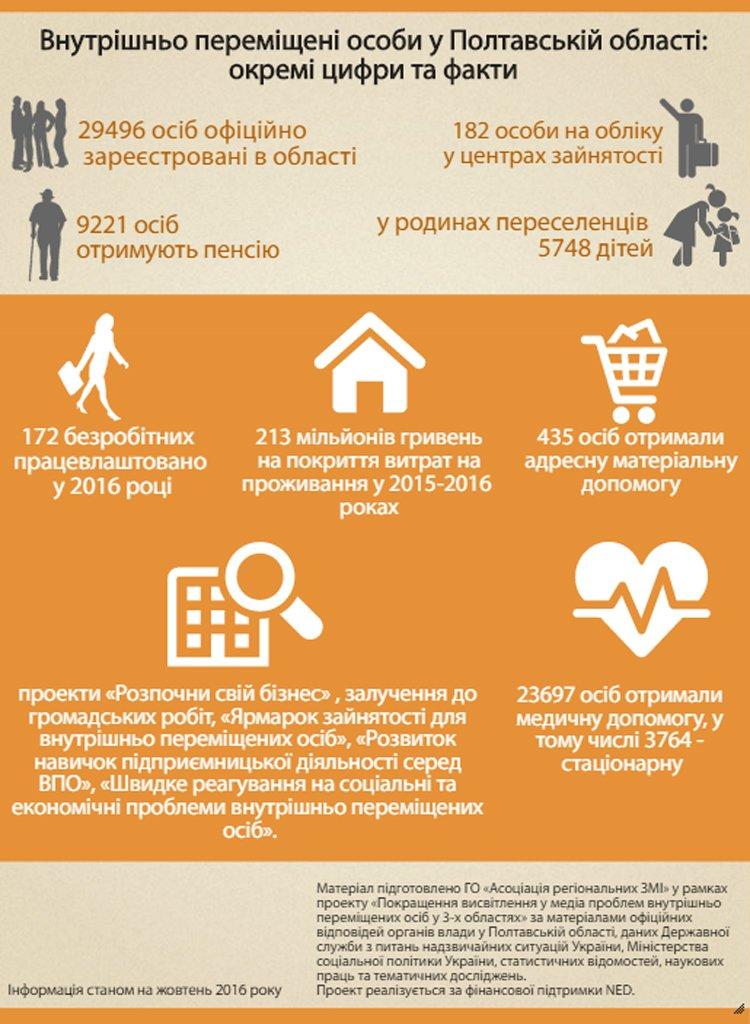 Як живуть переселенці у Полтавській області: цифри та факти, фото-1