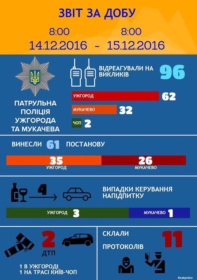 В Ужгороді за добу спіймали 3 нетверезих водіїв, фото-1