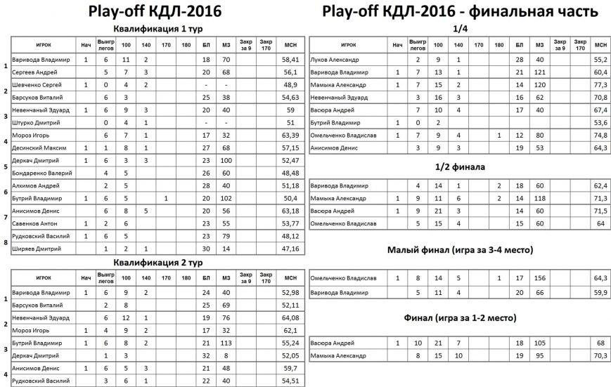 Точность и даблы решили исход финала Криворожской Дартс Лиги (ФОТО), фото-1