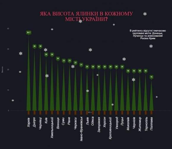 Дело не в размере: главная елка Полтавы не самая низкая в Украине среди областных центров, фото-1