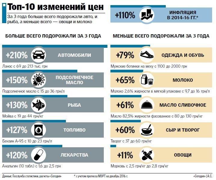 Цены на еду растут: назван ТОП самых подорожавших продуктов в Украине, фото-1