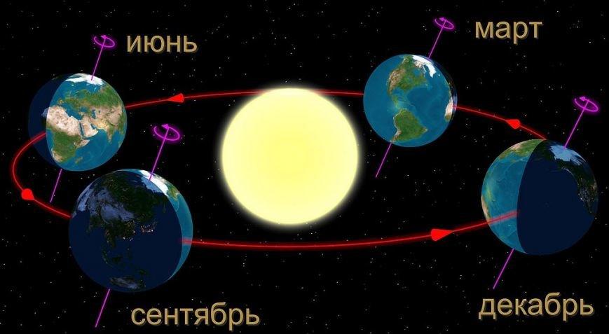 1024px-Seasons-ru