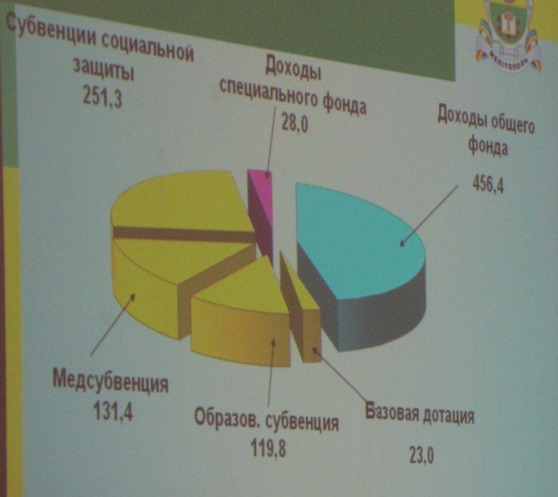 В Мелитополе под аплодисменты приняли бюджет-2017 (фото, видео), фото-2