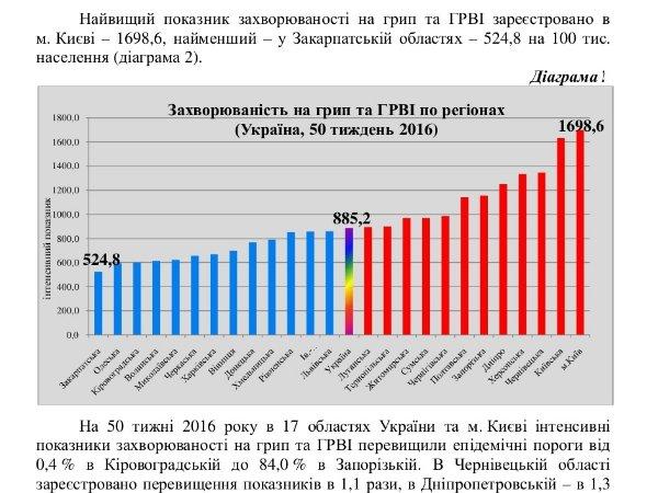 Інформаційний бюлетень ГРИП та ГРВІ за 50 тиждень в Україні - Google Chrome
