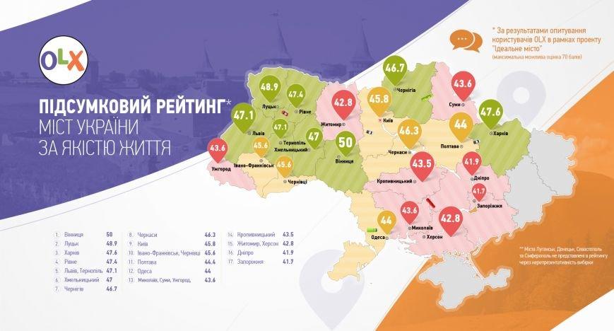 Полтава занимает 11-ю позицию в рейтинге идеальных городов, фото-1