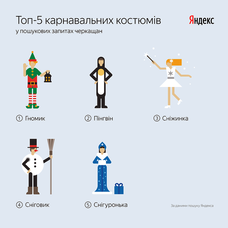 Яндекс-1